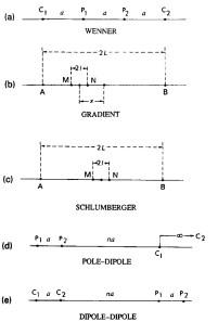 Konfigurasi elektroda