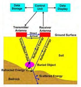 Prinsip kerja GPR
